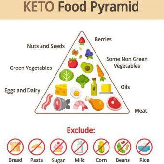 Chế độ ăn Keto